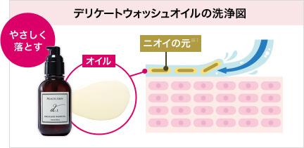デリケートウォッシュオイルの洗浄図