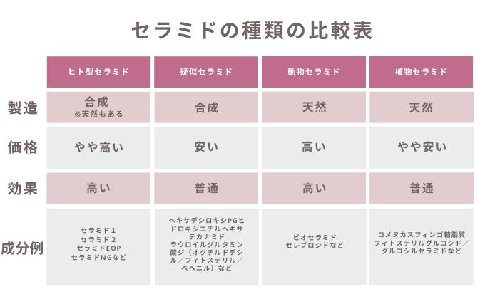 【コスメ成分解説講座】セラミドの種類の比較表-1